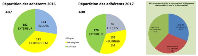 400 adhérents en 2017, plus de 1000 personnes ont adhéré au moins une année à AIVES !