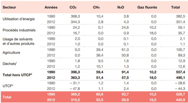 EmissionsFrance